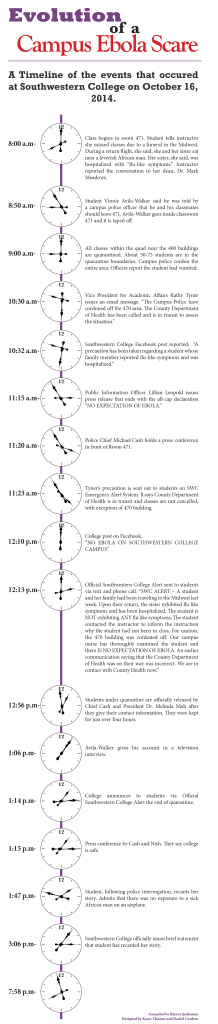 Timeline of the Ebola Scare. Infographic by Kasey Thomas and Dan Cordero. Information compiled by Bianca Quilantan.